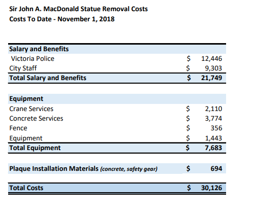 A breakdown of the costs for removing the statue (City of Victoria)