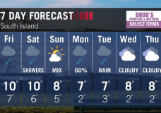 Forecast: Rain tonight and wind warnings are up for the north, west and east Vancouver Island