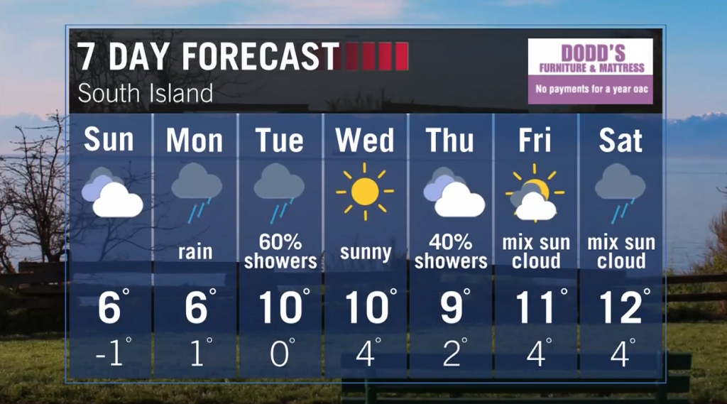 Rain sweeping across Vancouver Island Monday and Tuesday, sunshine returns Wednesday