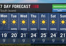 Forecast: Sunshine and above seasonal this week