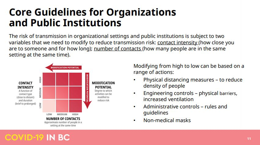 A look at how organizations and public institutions can reduce transmission, outlined in the BC government's Go-Forward strategy.