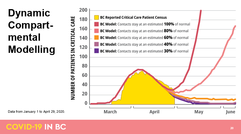 Dynamic compartmental modelling for B.C. (BC Government)