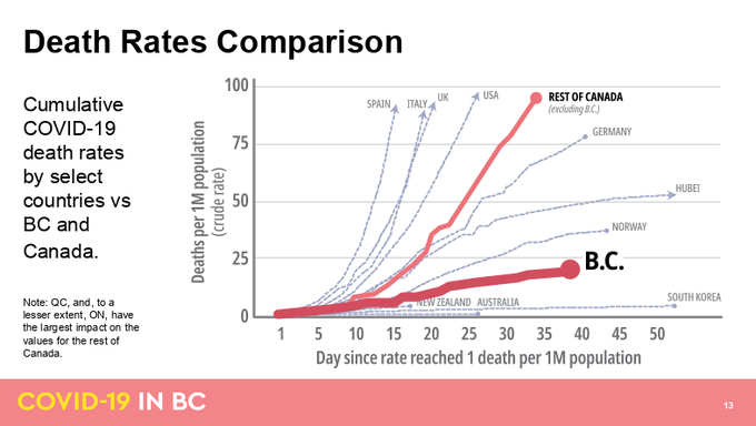 A look at the death rate from COVID-19 in B.C. compared to the rest of Canada.