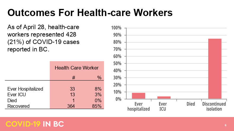 Outcomes for healthcare workers with COVID-19. (BC Government)