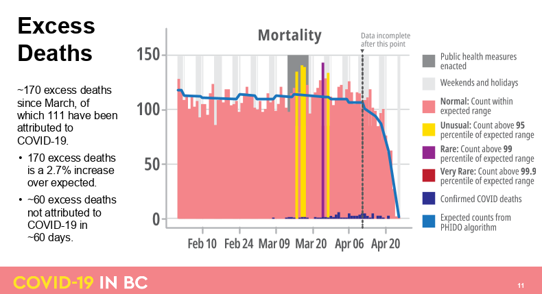 Mortality rate in British Columbia (BC Government)