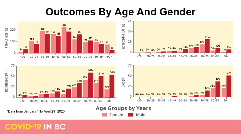 Charts showing COVID-19 outcomes by age and gender (BC Government)
