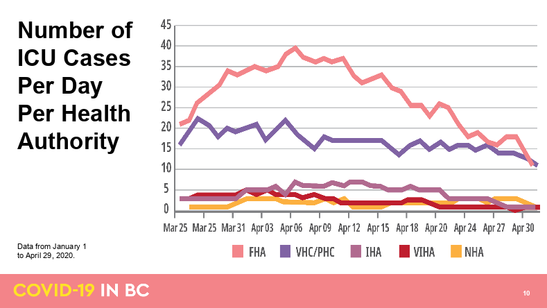 A chart showing COVID-19 ICU cases by health authority in British Columbia (BC Government)