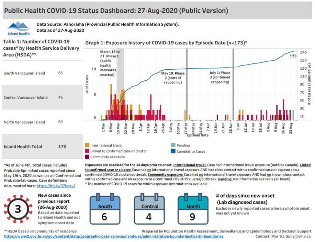 B C Reports 68 New Cases Of Covid 19 Including 3 New Cases In Island Health