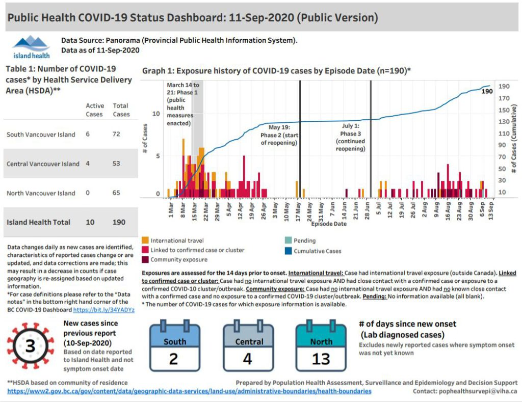 B C Reports 132 New Covid 19 Cases 3 New Cases In Island Health