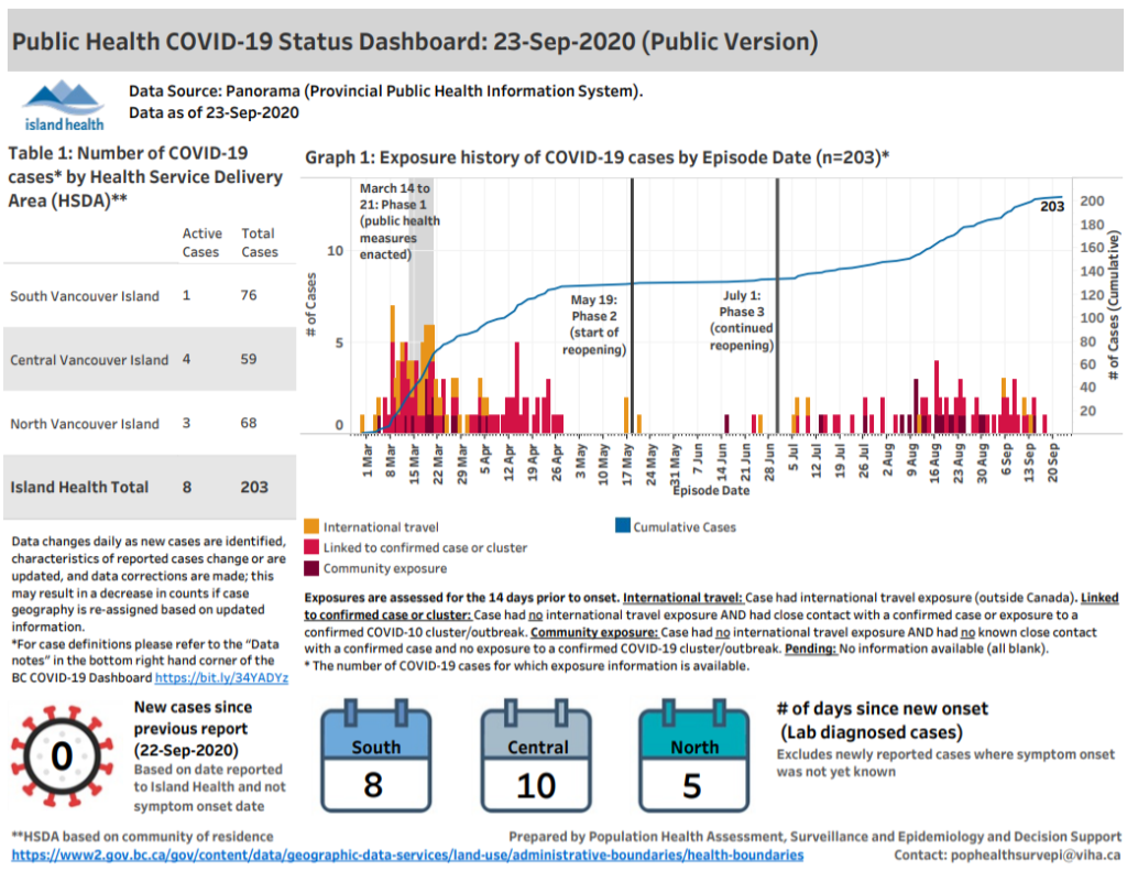B C Reports 91 New Cases Of Covid 19 No New Cases Recorded In Island Health
