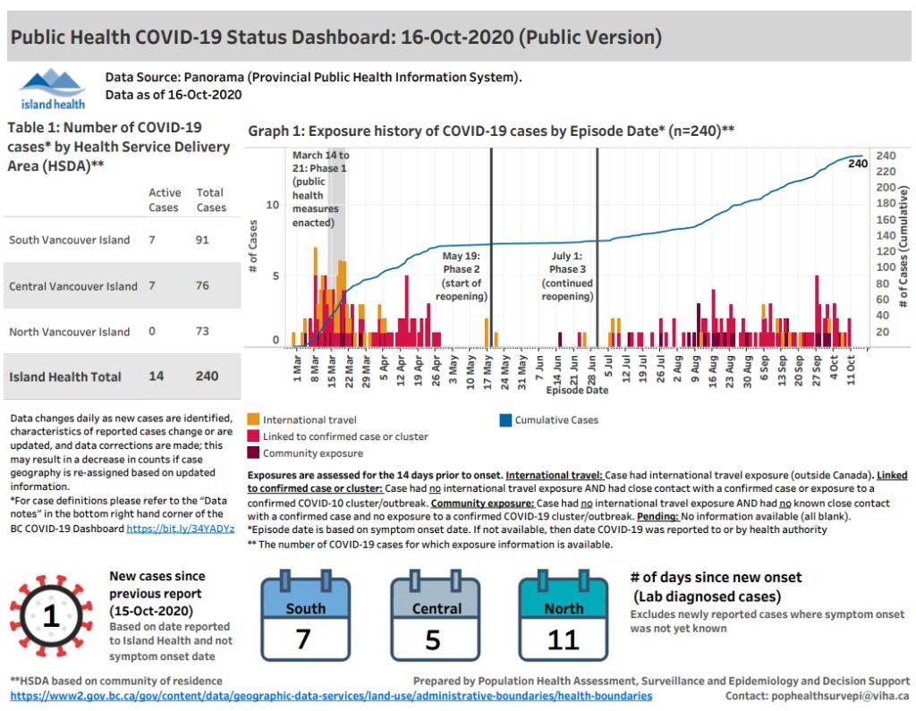 Island Health's COVID-19 numbers on Oct. 16, 2020 (Island Health)