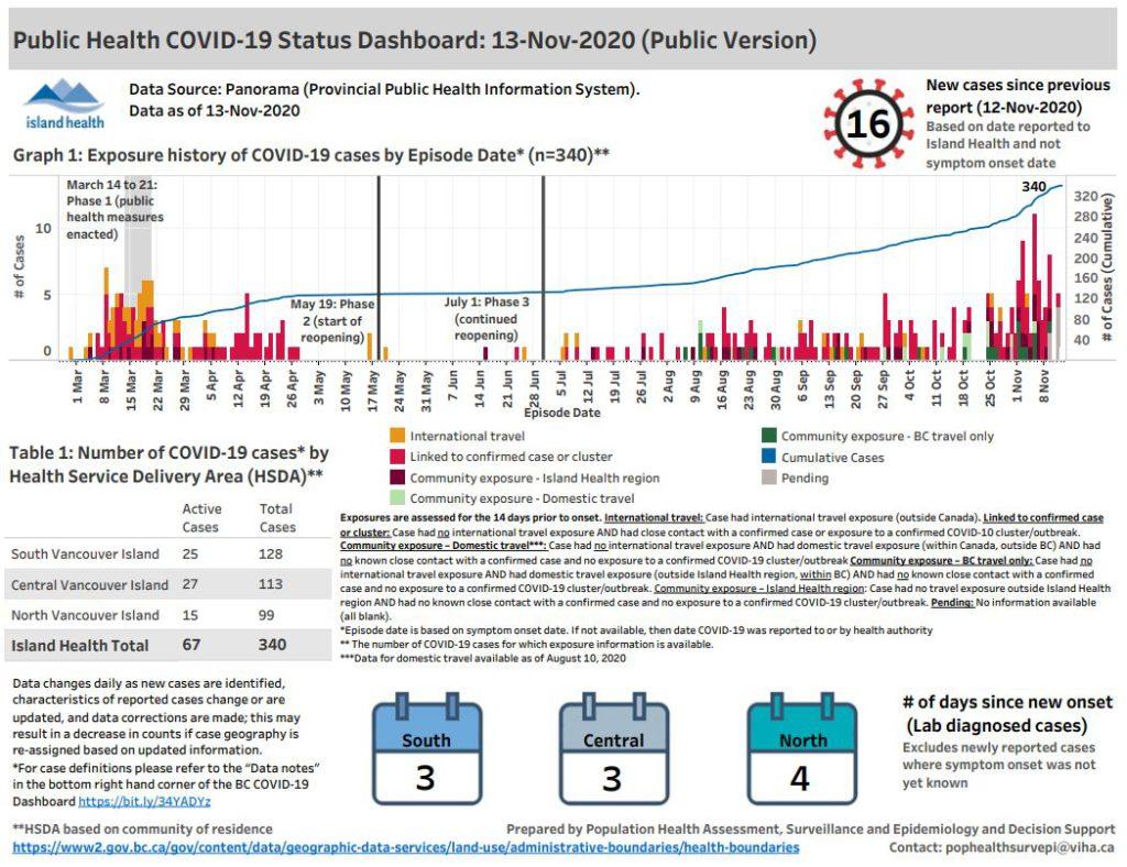 Island Health's COVID-19 numbers on Nov. 13, 2020. (Island Health)