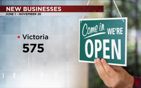 Despite pandemic, hundreds apply for business licenses on Vancouver Island