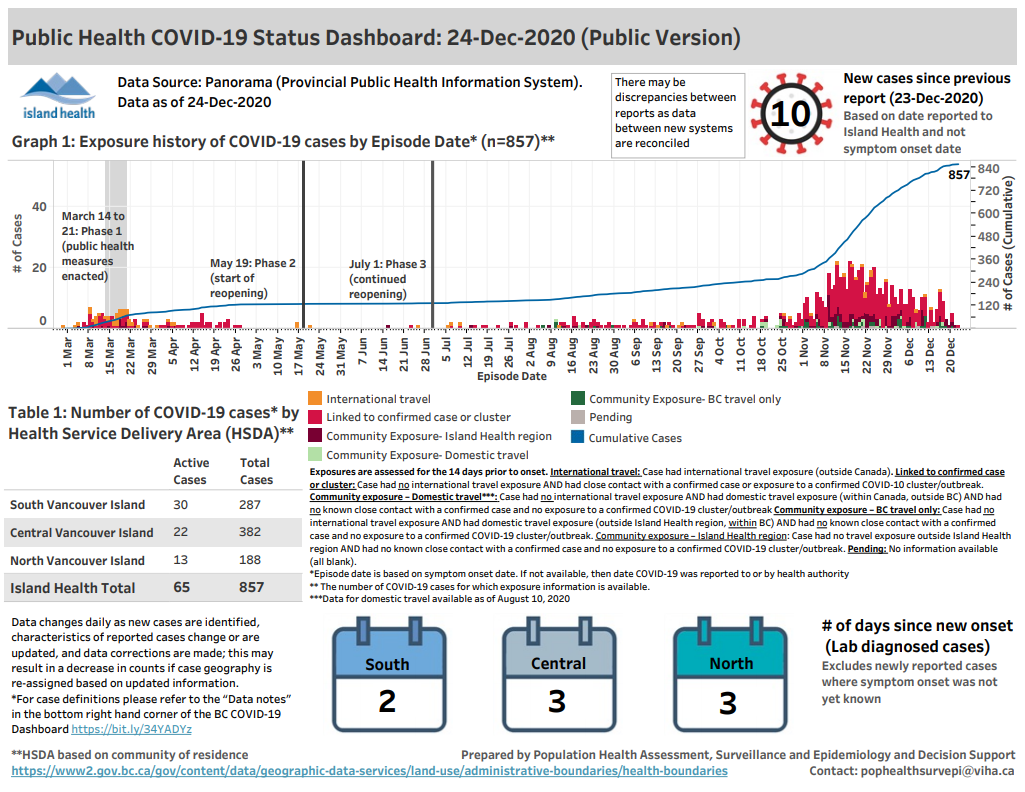 BC reports 582 new cases of COVID-19, 10 new on Island Health