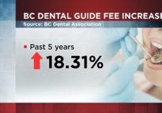 Dental costs increasing in B.C., NDP calls for national dental plan