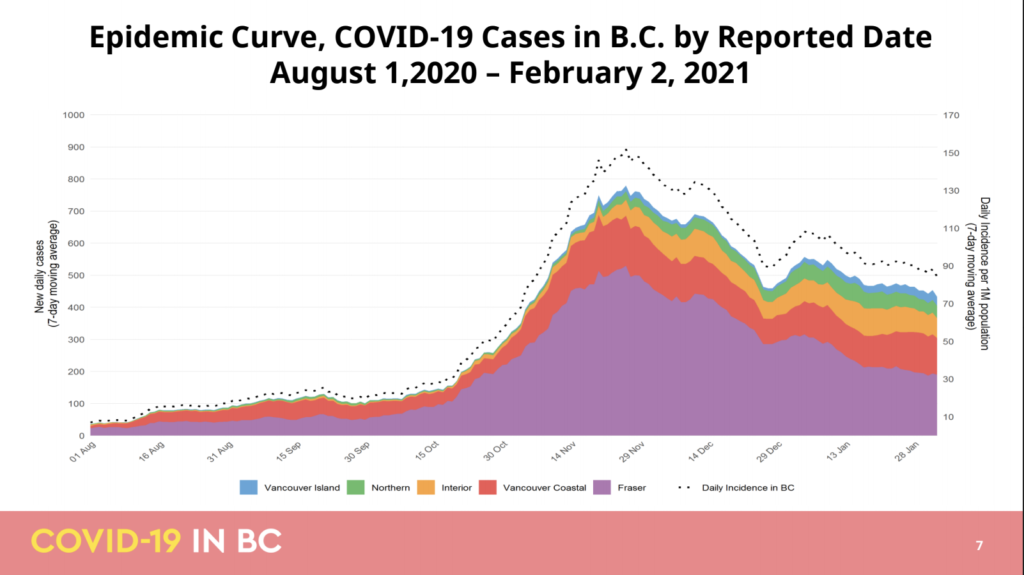 Epidemiological COVID-19 data for Feb. 5